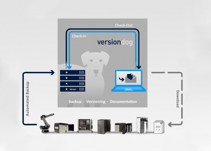 Versiondog de Auvesy para soluciones de backup y disaster recovery.